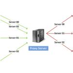 Три базовые функции proxy-серверов: защита, анонимность, скорость.