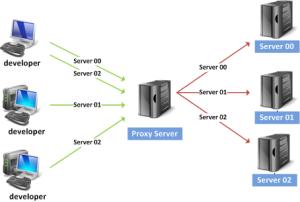 функции proxy-серверов