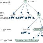 Домены. Пространство доменных имен
